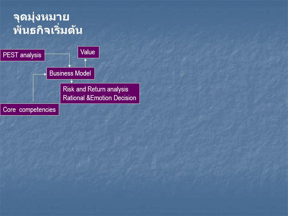 จุดมุ่งหมาย พันธกิจเริ่มต้น Business Model PEST analysis Risk and Return analysis Rational &Emotion Decision Core competencies Value
