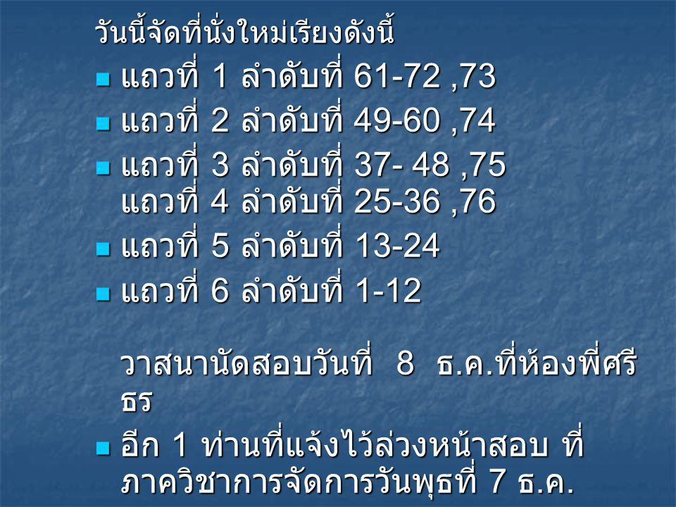 วันนี้จัดที่นั่งใหม่เรียงดังนี้ แถวที่ 1 ลำดับที่ 61-72,73 แถวที่ 1 ลำดับที่ 61-72,73 แถวที่ 2 ลำดับที่ 49-60,74 แถวที่ 2 ลำดับที่ 49-60,74 แถวที่ 3 ลำดับที่ 37- 48,75 แถวที่ 4 ลำดับที่ 25-36,76 แถวที่ 3 ลำดับที่ 37- 48,75 แถวที่ 4 ลำดับที่ 25-36,76 แถวที่ 5 ลำดับที่ 13-24 แถวที่ 5 ลำดับที่ 13-24 แถวที่ 6 ลำดับที่ 1-12 วาสนานัดสอบวันที่ 8 ธ.