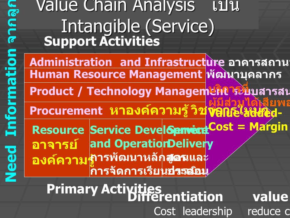 Value Chain Analysis เป็น Intangible (Service) Support Activities Primary Activities Value added- Cost = Margin Administration and Infrastructure อาคารสถานที่ Human Resource Management พัฒนาบุคลากร Product / Technology Management ระบบสารสนเทศ Procurement หาองค์ความรู้ วิชาการใหม่ๆ Differentiation value added Cost leadership reduce cost Resource อาจารย์ องค์ความรู้ Service Development and Operation การพัฒนาหลักสูตร การจัดการเรียนการสอน Service Delivery สอนและ ประเมิน บริการที่ ผู้มีส่วนได้เสียพอใจ Need Information จากลูกค้า
