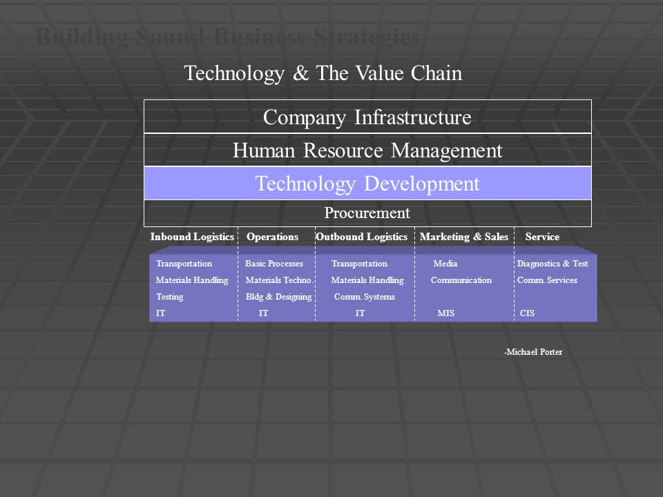 Building Sound Business Strategies Technology & The Value Chain Procurement Technology Development Human Resource Management Company Infrastructure In