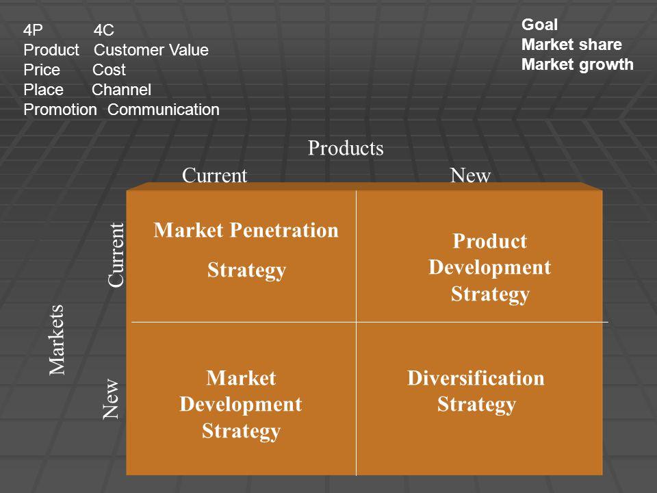 Market Penetration Strategy Market Development Strategy Product Development Strategy Diversification Strategy Markets Products Current New 4P 4C Product Customer Value Price Cost Place Channel Promotion Communication Goal Market share Market growth