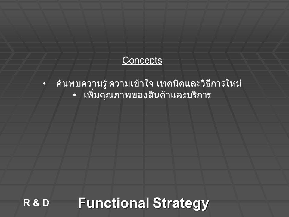 Functional Strategy R & D Concepts ค้นพบความรู้ ความเข้าใจ เทคนิคและวิธีการใหม่ เพิ่มคุณภาพของสินค้าและบริการ