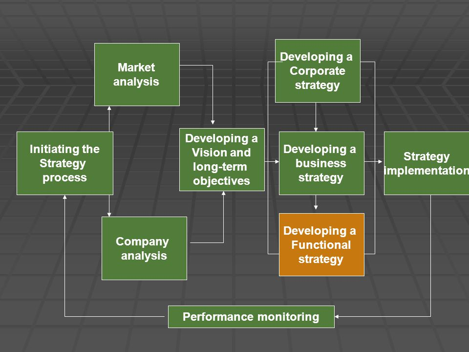 Initiating the Strategy process Market analysis Company analysis Developing a Vision and long-term objectives Developing a Corporate strategy Developing a Functional strategy Developing a business strategy Strategy implementation Performance monitoring