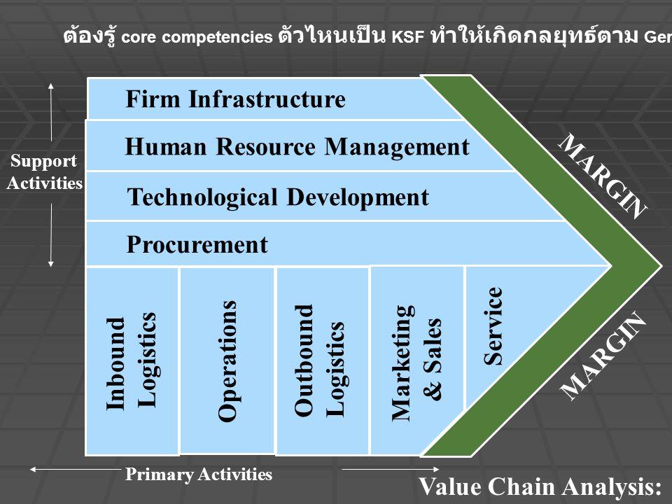 Value Chain Analysis: Support Activities Primary Activities Technological Development Human Resource Management Firm Infrastructure Procurement Inbound Logistics Operations Outbound Logistics Marketing & Sales Service MARGIN ต้องรู้ core competencies ตัวไหนเป็น KSF ทำให้เกิดกลยุทธ์ตาม Generic model
