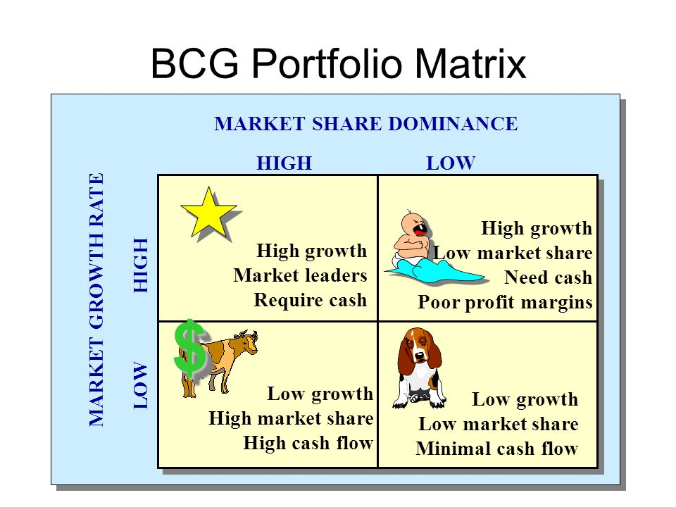 BCG Portfolio Matrix MARKET SHARE DOMINANCE HIGH LOW MARKET GROWTH RATE LOW HIGH High growth Market leaders Require cash Low growth High market share