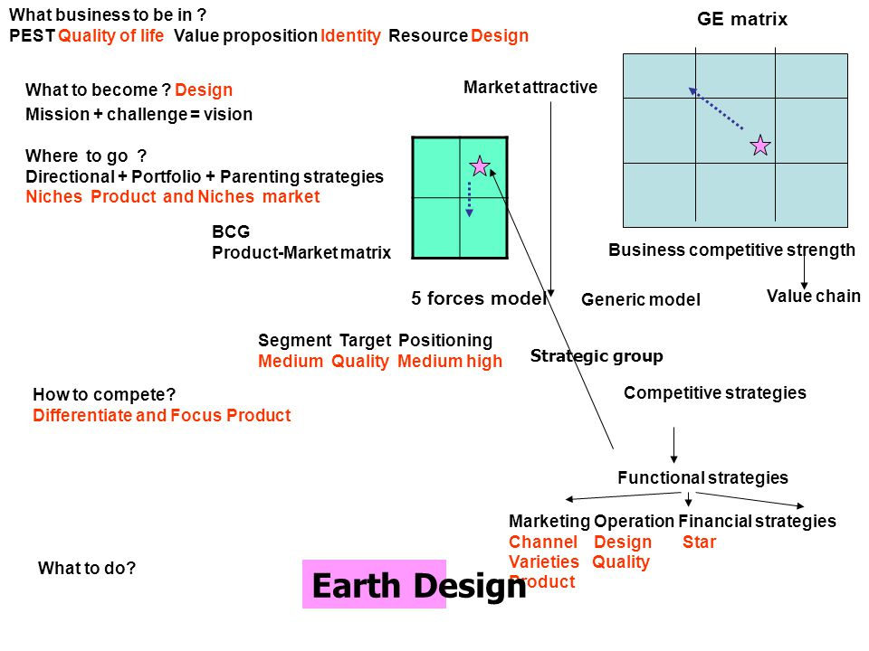 GE matrix Business competitive strength Market attractive What business to be in ? PEST Quality of life Value proposition Identity Resource Design Wha