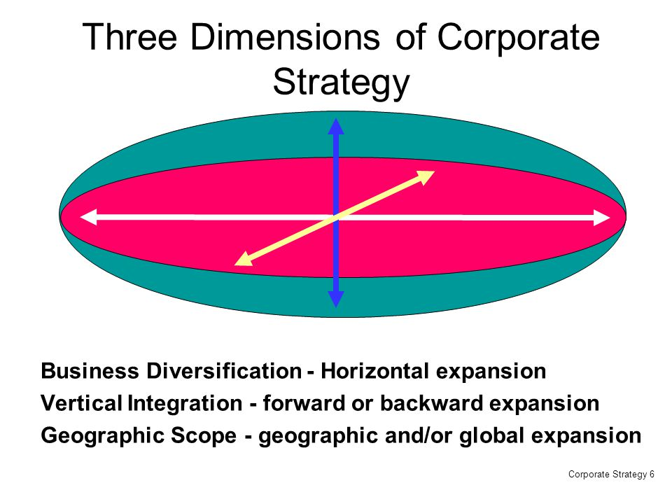 Three Strategic Options Competitive Advantage TargetMarket Industry Niche Uniqueness Perceived by the Customer by the Customer Low Cost Position Differentiation Low Cost Differentiation Focus Differentiation Focus Cost Focus Cost Focus Strategy.