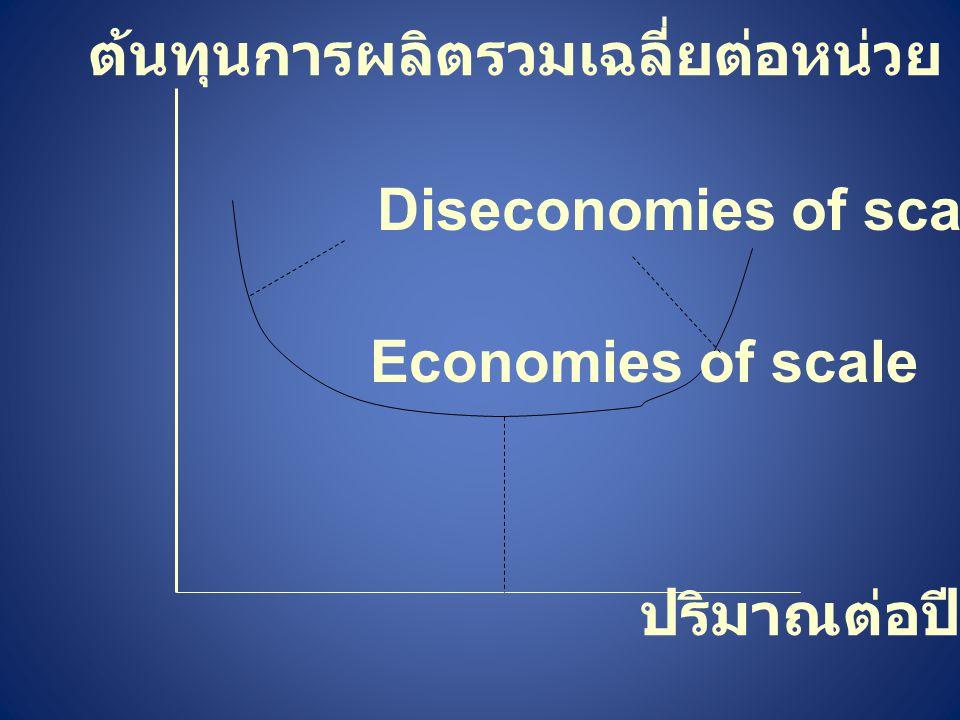 ปริมาณต่อปี ต้นทุนการผลิตรวมเฉลี่ยต่อหน่วย Economies of scale Diseconomies of scale