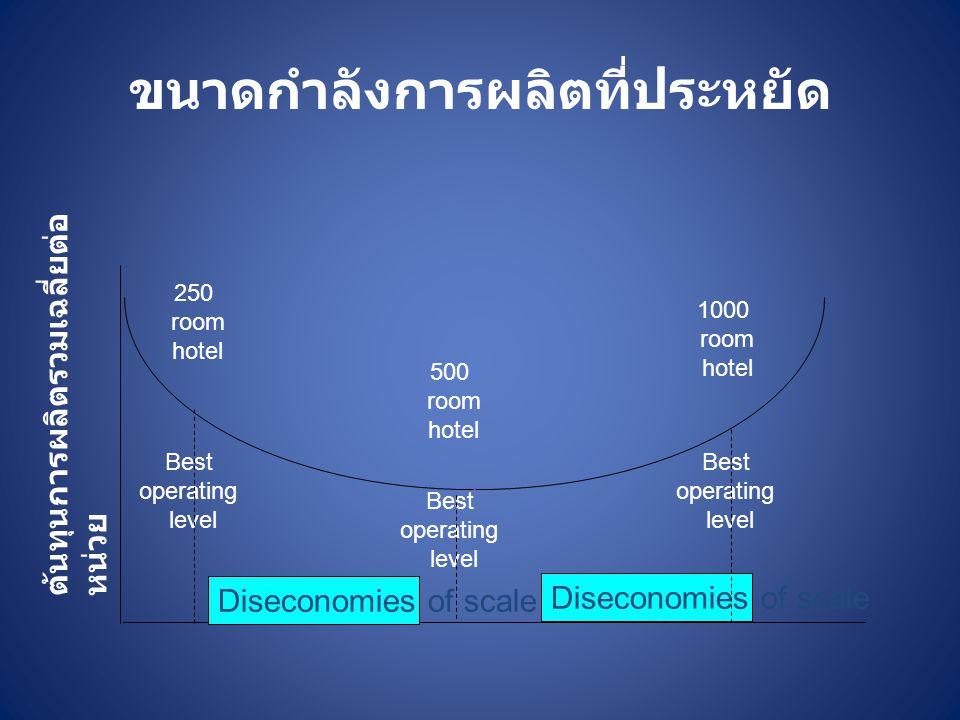 ขนาดกำลังการผลิตที่ประหยัด 250 room hotel ต้นทุนการผลิตรวมเฉลี่ยต่อ หน่วย Best operating level 500 room hotel 1000 room hotel Best operating level Bes