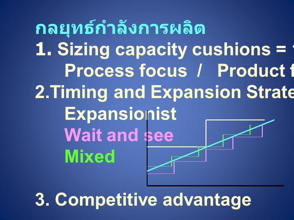 กลยุทธ์กำลังการผลิต 1. Sizing capacity cushions = 1- Utilization Process focus / Product focus 2.Timing and Expansion Strategies Expansionist Wait and