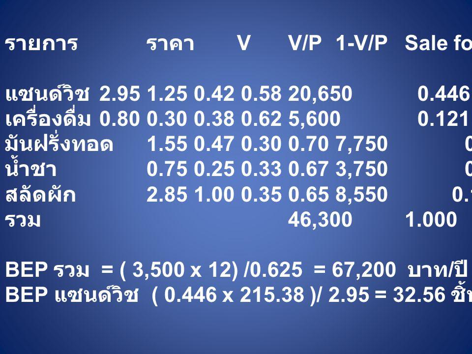 รายการราคา VV/P1-V/P Sale for. สัดส่วน ถ่วงน้ำหนัก แซนด์วิช 2.951.250.420.5820,650 0.446 0.259 เครื่องดื่ม 0.800.300.380.625,600 0.121 0.075 มันฝรั่งท