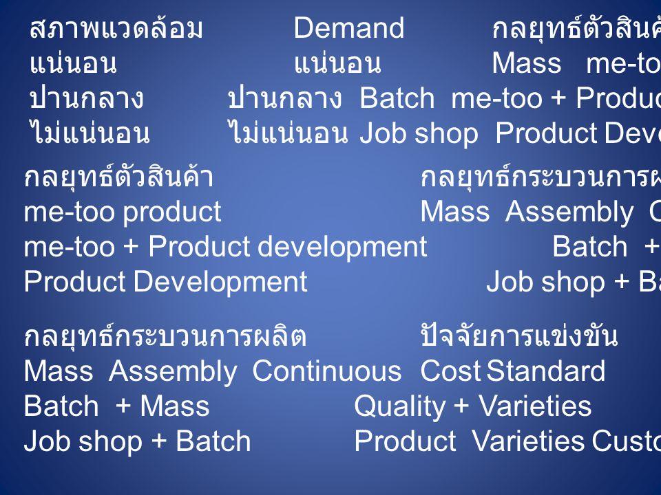 สภาพแวดล้อม Demand กลยุทธ์ตัวสินค้า แน่นอนแน่นอน Mass me-too product ปานกลางปานกลาง Batch me-too + Product development ไม่แน่นอนไม่แน่นอน Job shop Pro