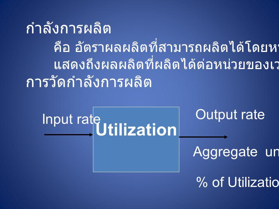 กำลังการผลิต คือ อัตราผลผลิตที่สามารถผลิตได้โดยหน่วยการผลิต แสดงถึงผลผลิตที่ผลิตได้ต่อหน่วยของเวลา การวัดกำลังการผลิต Utilization Input rate Output ra