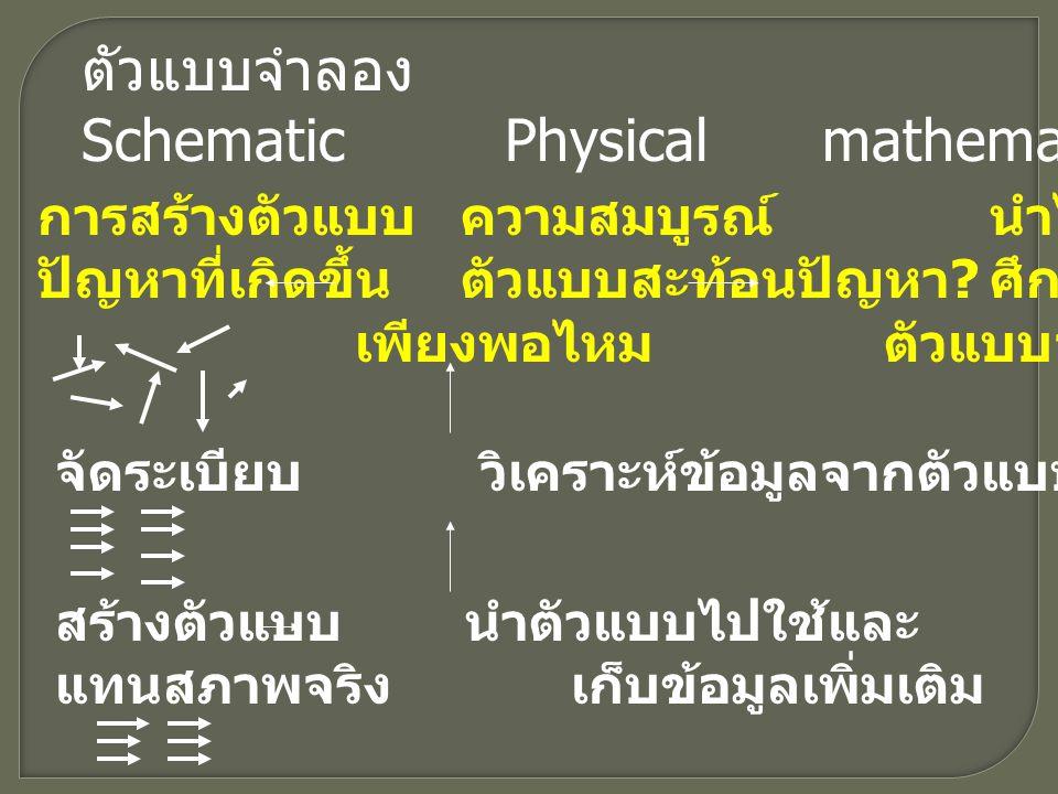 ตัวแบบจำลอง SchematicPhysicalmathematical การสร้างตัวแบบความสมบูรณ์นำไปประยุกต์ใช้ ปัญหาที่เกิดขึ้นตัวแบบสะท้อนปัญหา .