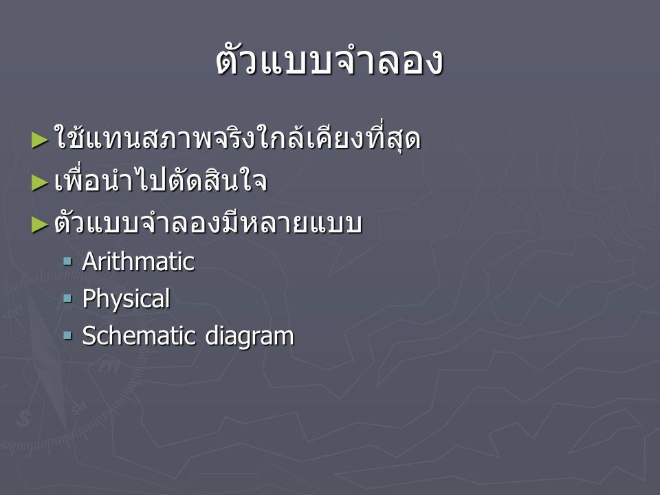 ตัวแบบจำลอง SchematicPhysicalmathematical การสร้างตัวแบบความสมบูรณ์นำไปประยุกต์ใช้ ปัญหาที่เกิดขึ้นตัวแบบสะท้อนปัญหา ? ศึกษาพฤติกรรม เพียงพอไหมตัวแบบจ