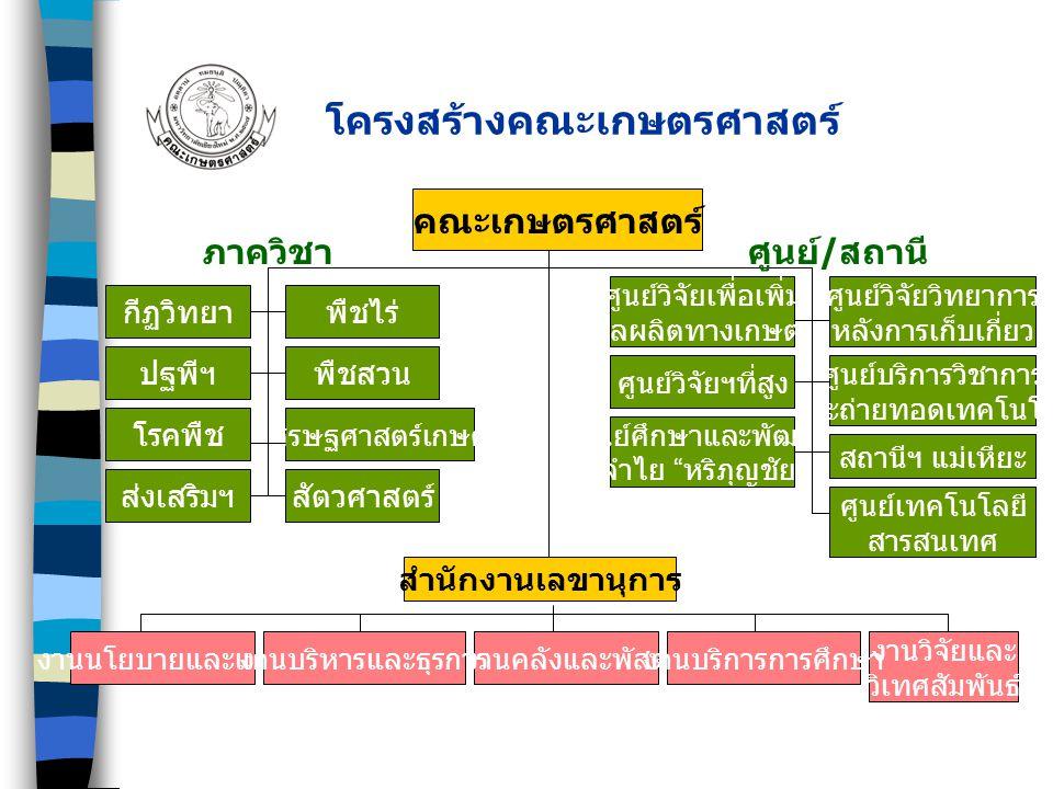  บริเวณคณะเกษตรศาสตร์ 77 ไร่ พื้นที่คณะเกษตรศาสตร์ สถานีวิจัยและศูนย์ฝึกอบรมการเกษตรแม่เหียะ 1,293 ไร่ สถานีวิจัยเกษตรเขตชลประทาน 50 ไร่ สถานีวิจัยเกษตรที่สูงขุนช่างเคี่ยน 442 ไร่ สถานีวิจัยการเกษตรที่สูงหนองหอย 80 ไร่ สถานีวิจัยการเกษตรที่สูงดอยป่าเกี๊ยะ 60 ไร่ ศูนย์ศึกษาและพัฒนาลำไย หริภุญชัย 200 ไร่ รวม 2,125 ไร่