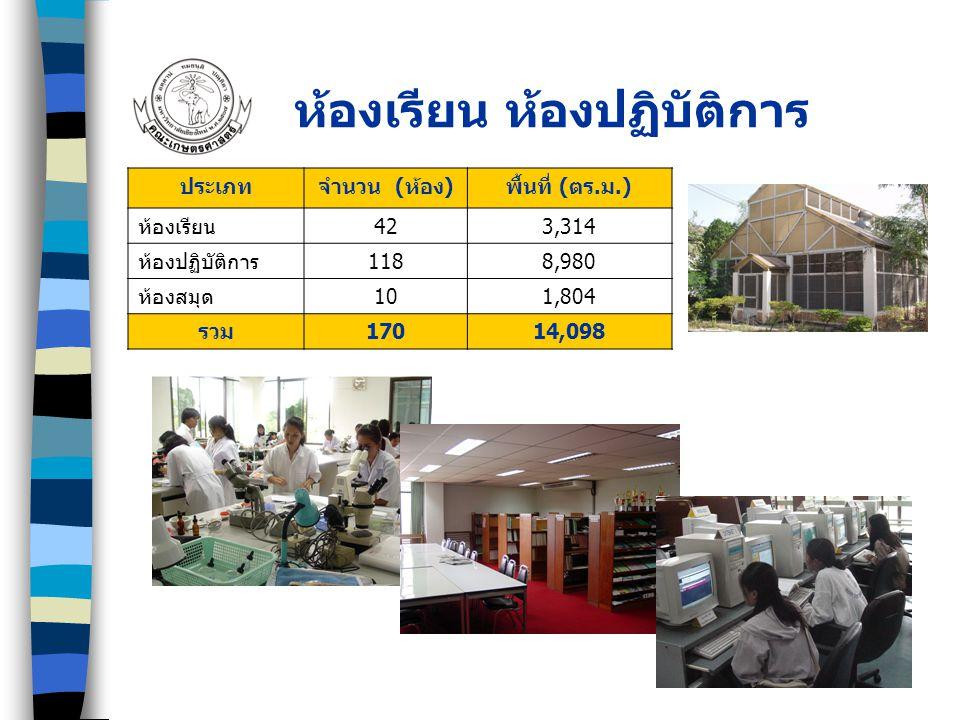 เครื่องมือ/อุปกรณ์การเรียนการสอน ประเภท จำนวน คอมพิวเตอร์ 112 เครื่อง เครื่องมือ/อุปกรณ์เพื่อการค้นคว้าวิจัย (Lab กลาง) 41 รายการ ทรัพยากรสารนิเทศของห้องสมุดคณะฯ ** ห้องสมุดคณะเกษตรศาสตร์ ได้รับโล่ รางวัลห้องสมุดดีเด่น จากสมาคมห้องสมุด แห่งประเทศไทย - หนังสือภาษาไทย 21,731 เล่ม - หนังสือภาษาต่างประเทศ 15,872 เล่ม - วารสารภาษาไทย 37 รายชื่อ - วารสารภาษาต่างประเทศ 16 รายชื่อ - หนังสือพิมพ์ภาษาไทย 6 รายชื่อ - หนังสือพิมพ์ภาษาต่างประเทศ 1 รายชื่อ - แฟ้มสารนิเทศเฉพาะเรื่อง 76 เรื่อง - ซีดีรอม 150 แผ่น - โสตทัศนวัสดุ 581 ม้วน ทรัพยากรสารนิเทศของห้องสมุดภาควิชา - หนังสือภาษาไทยและต่างประเทศ รวม 7,824 เล่ม
