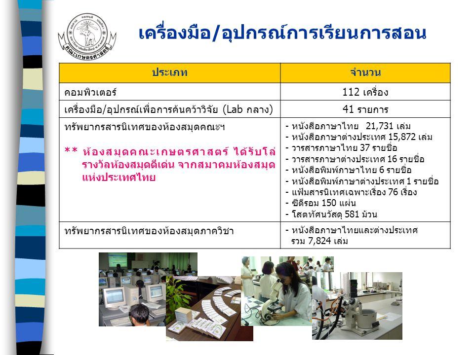 เครื่องมือ/อุปกรณ์การเรียนการสอน ประเภท จำนวน คอมพิวเตอร์ 112 เครื่อง เครื่องมือ/อุปกรณ์เพื่อการค้นคว้าวิจัย (Lab กลาง) 41 รายการ ทรัพยากรสารนิเทศของห