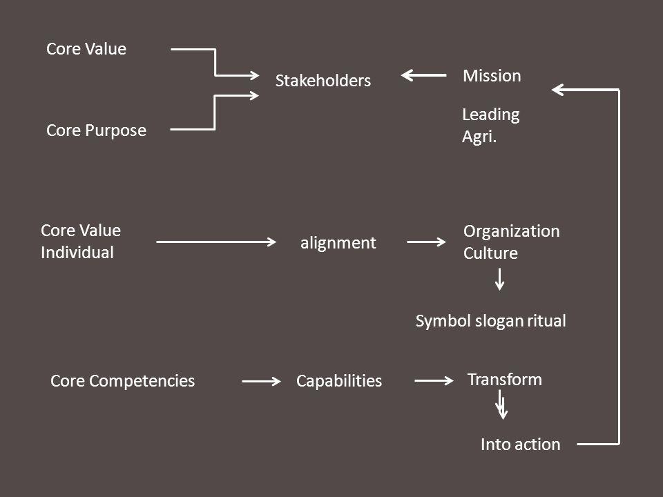 Core Value Core Purpose Stakeholders Core CompetenciesCapabilities Organization Culture Transform Core Value Individual Into action alignment Mission