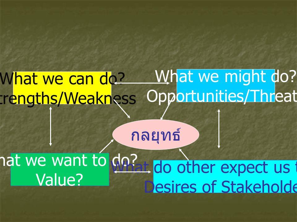 กลยุทธ์ What we can do? Strengths/Weakness What we might do? Opportunities/Threats What we want to do? Value? What do other expect us to do? Desires o