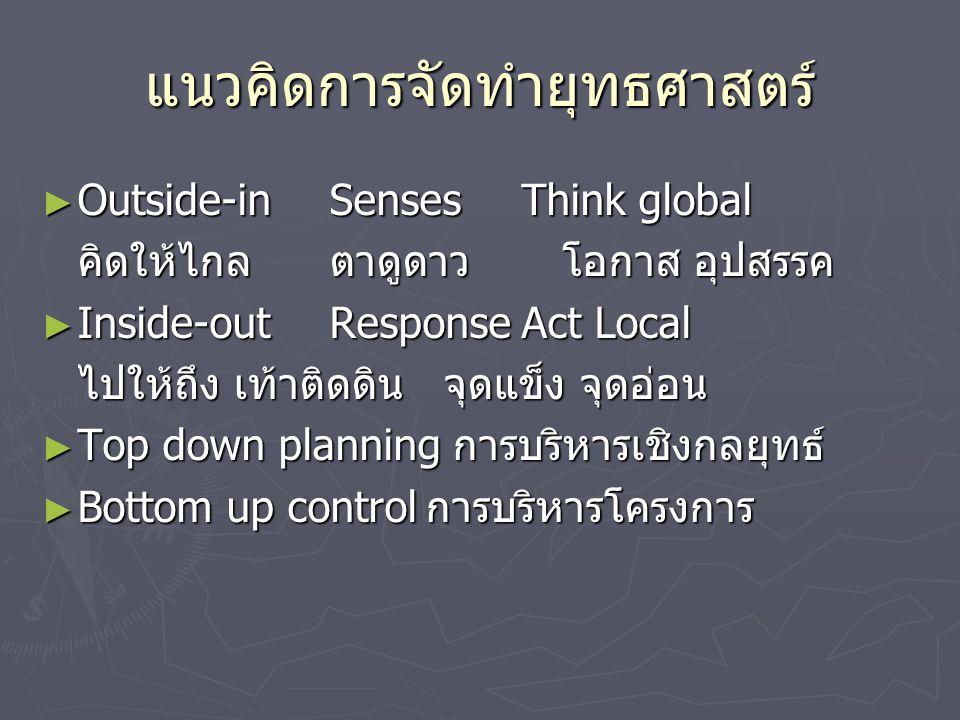 แนวคิดการจัดทำยุทธศาสตร์ ► Outside-inSensesThink global คิดให้ไกลตาดูดาว โอกาส อุปสรรค ► Inside-outResponseAct Local ไปให้ถึง เท้าติดดิน จุดแข็ง จุดอ่