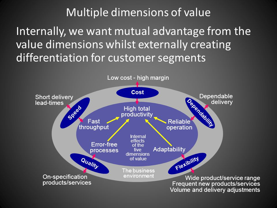 Multiple dimensions of value Internally, we want mutual advantage from the value dimensions whilst externally creating differentiation for customer segments Cost Flexibility Dependability Speed Quality The business environment On-specification products/services Wide product/service range Frequent new products/services Volume and delivery adjustments Dependable delivery Short delivery lead-times Low cost - high margin High total productivity Error-free processes Internal effects of the five dimensions of value Adaptability Reliable operation Fast throughput