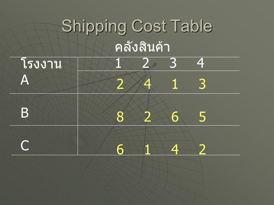 Transportation Problem โรงงาน Supply รวม 800 โรงงาน A300 โรงงาน B300 โรงงาน C200 คลังสินค้า Demand 800 คลัง 1 200 คลัง 2200 คลัง 3300 คลัง 4100