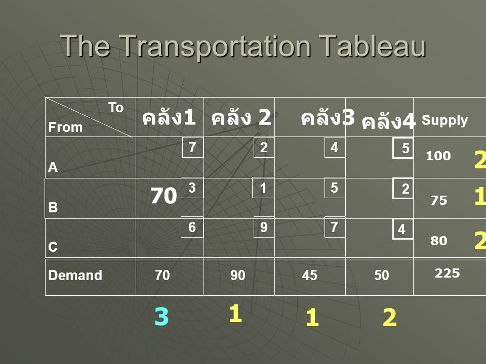 The Transportation Tableau To From A B C Demand คลัง 2 Supply 7 3 6 2 1 9 4 5 7 70904550 4 2 5 คลัง 1 คลัง 4 คลัง 3 100 80 75 225