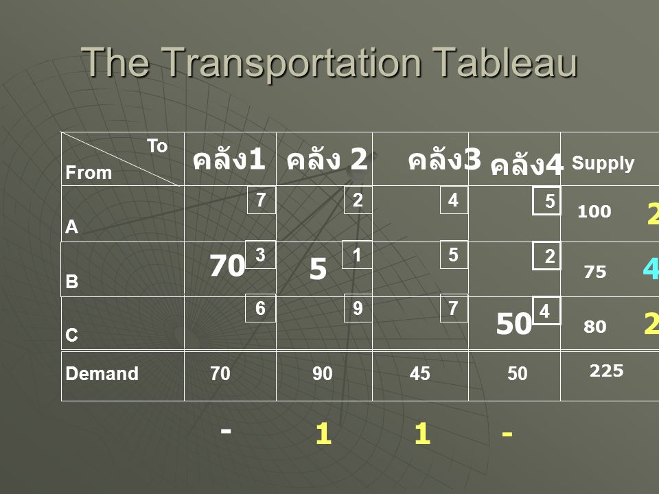 The Transportation Tableau To From A B C Demand คลัง 2 Supply 7 3 6 2 1 9 4 5 7 70904550 4 2 5 คลัง 1 คลัง 4 คลัง 3 100 80 75 225 70 50 - 2 211 1 3