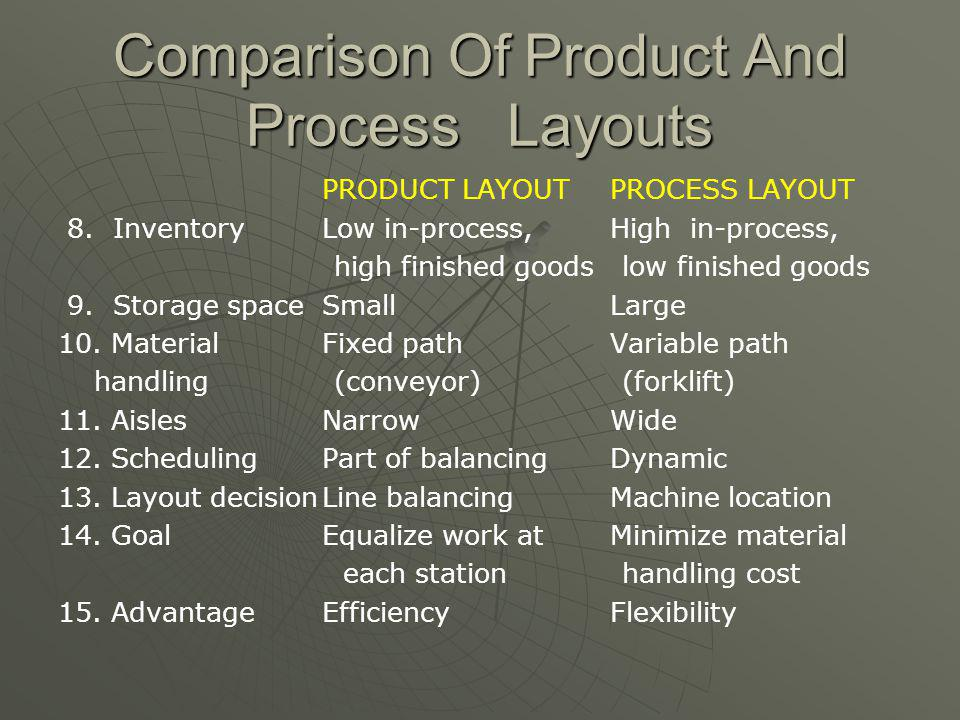Comparison Of Product And Process Layouts PRODUCT LAYOUT PROCESS LAYOUT 1. DescriptionSequential arrangementFunctional groupingof machines 2. Type of