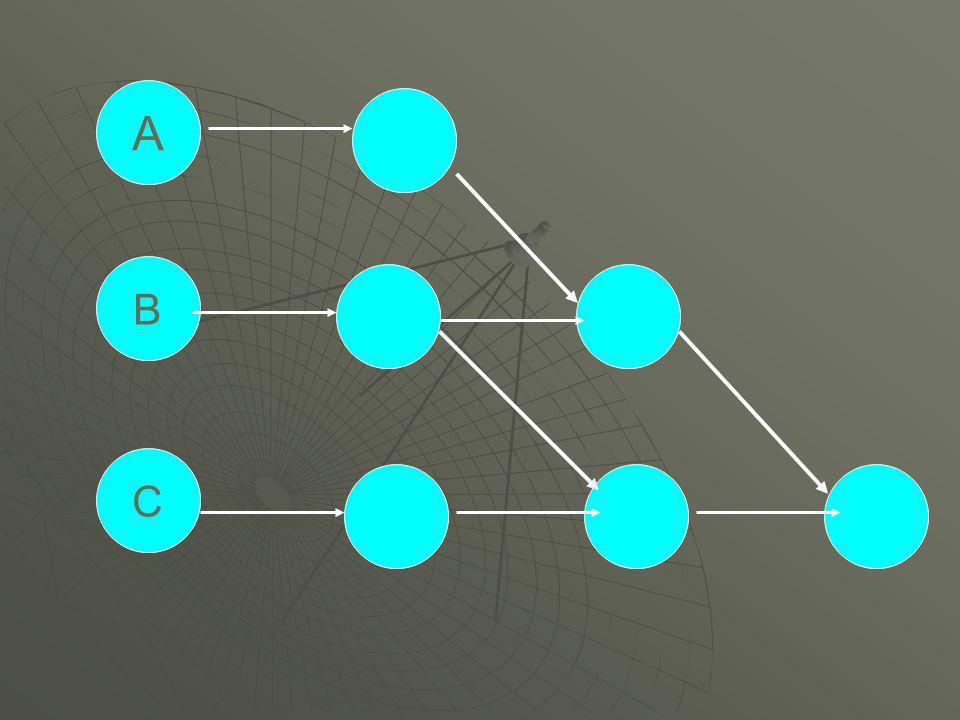 งานย่อย ใช้เวลาคำบรรยายลักษณะงาน ลำดับงาน A 60 ประกอบแผงสวิชท์ - B 80 ประกอบฝาครอบ A C 30 พันมอเตอร์ - D 40 สวมมอเตอร์กับแกนหมุน C E 40 ประกอบขาตั้ง B,D F 50 เช็คทำความสะอาด - G 100 ประกอบโครงฝา F H 70 ประกอบใบพัด D,G I 30 ปิดฝาครอบ E,H รวม 500