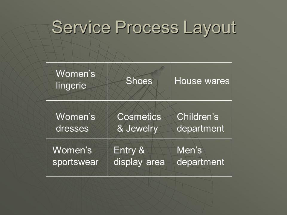 Service Process Layout Women's lingerie Women's dresses Women's sportswear Shoes Cosmetics & Jewelry Entry & display area House wares Children's department Men's department
