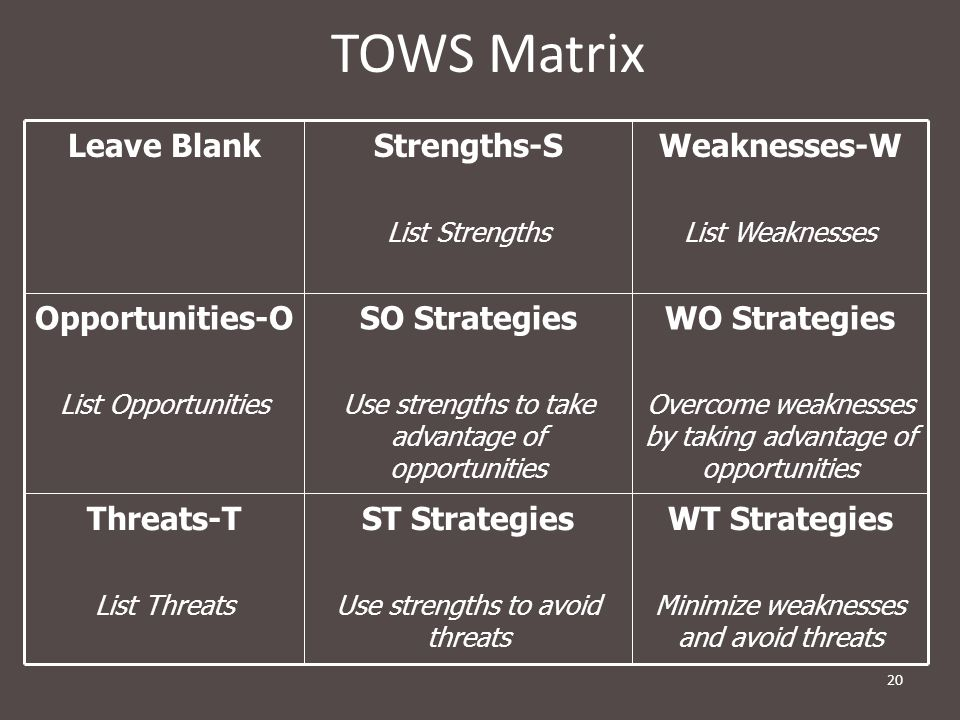 20 TOWS Matrix WT Strategies Minimize weaknesses and avoid threats ST Strategies Use strengths to avoid threats Threats-T List Threats WO Strategies Overcome weaknesses by taking advantage of opportunities SO Strategies Use strengths to take advantage of opportunities Opportunities-O List Opportunities Weaknesses-W List Weaknesses Strengths-S List Strengths Leave Blank