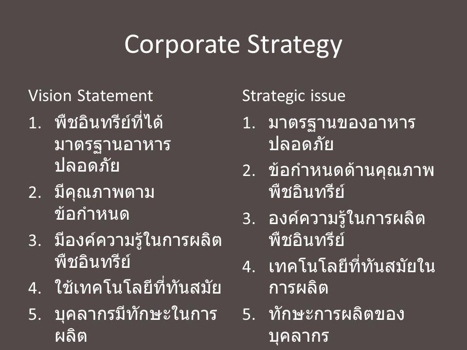Corporate Strategy Vision Statement 1. พืชอินทรีย์ที่ได้ มาตรฐานอาหาร ปลอดภัย 2. มีคุณภาพตาม ข้อกำหนด 3. มีองค์ความรู้ในการผลิต พืชอินทรีย์ 4. ใช้เทคโ