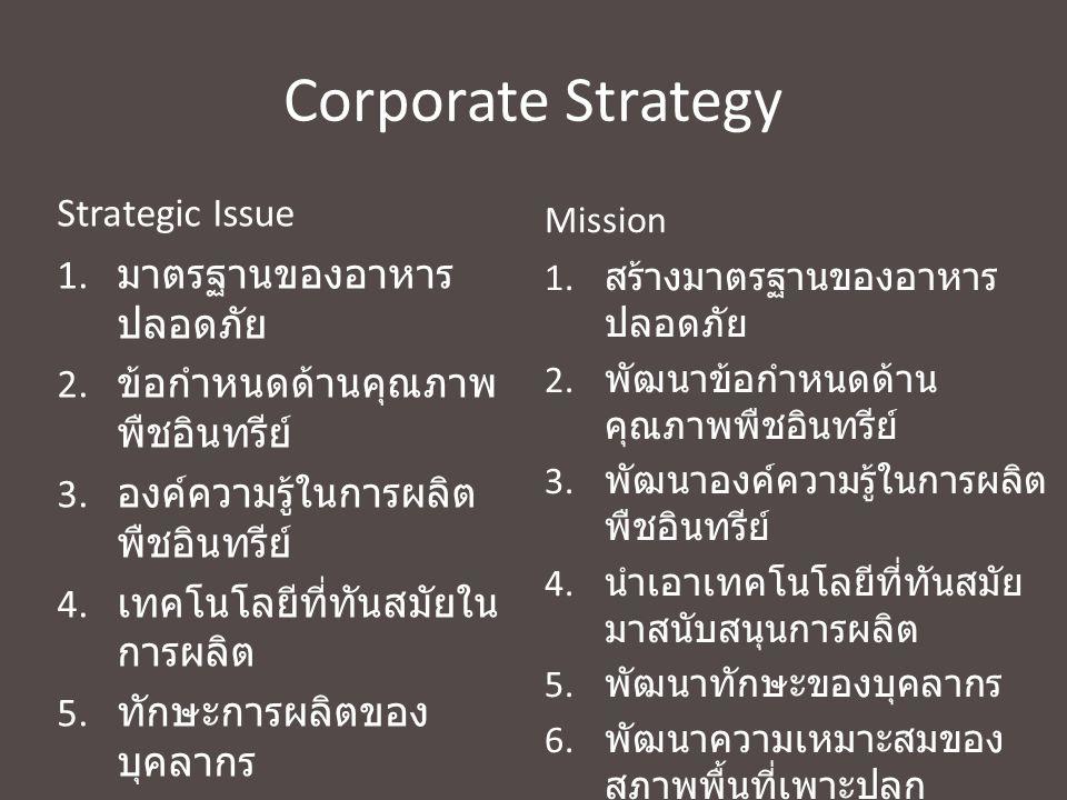 Corporate Strategy Strategic Issue 1. มาตรฐานของอาหาร ปลอดภัย 2. ข้อกำหนดด้านคุณภาพ พืชอินทรีย์ 3. องค์ความรู้ในการผลิต พืชอินทรีย์ 4. เทคโนโลยีที่ทัน