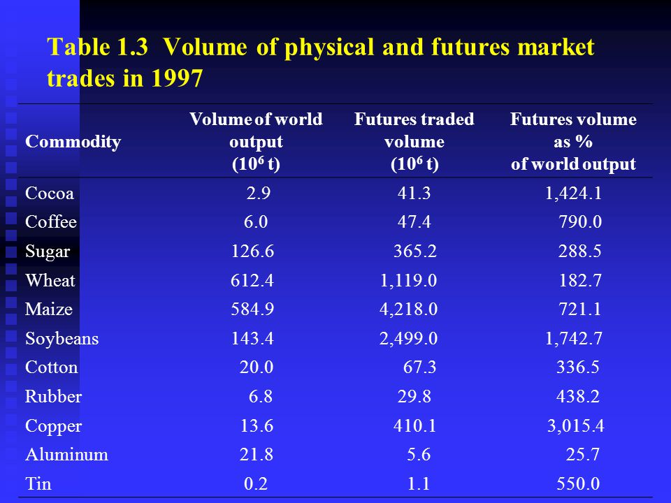 Table 1.3 Volume of physical and futures market trades in 1997 Commodity Volume of world output (10 6 t) Futures traded volume (10 6 t) Futures volume as % of world output Cocoa 2.941.31,424.1 Coffee6.047.4 790.0 Sugar 126.6 365.2 288.5 Wheat 612.4 1,119.0 182.7 Maize 584.9 4,218.0 721.1 Soybeans 143.4 2,499.01,742.7 Cotton 20.0 67.3 336.5 Rubber 6.829.8 438.2 Copper 13.6 410.1 3,015.4 Aluminum 21.8 5.6 25.7 Tin0.2 1.1 550.0