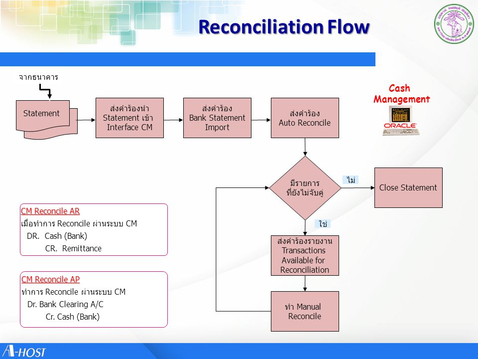 Reconciliation Flow Statement จากธนาคาร ส่งคำร้องนำ Statement เข้า Interface CM ส่งคำร้อง Bank Statement Import ส่งคำร้อง Auto Reconcile มีรายการ ที่ย