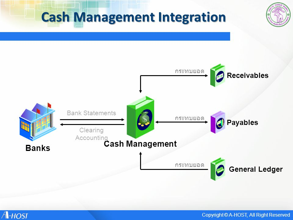 Cash Management Integration Cash Management General Ledger Receivables Payables กระทบยอด Banks Bank Statements Clearing Accounting Copyright © A-HOST, All Right Reserved