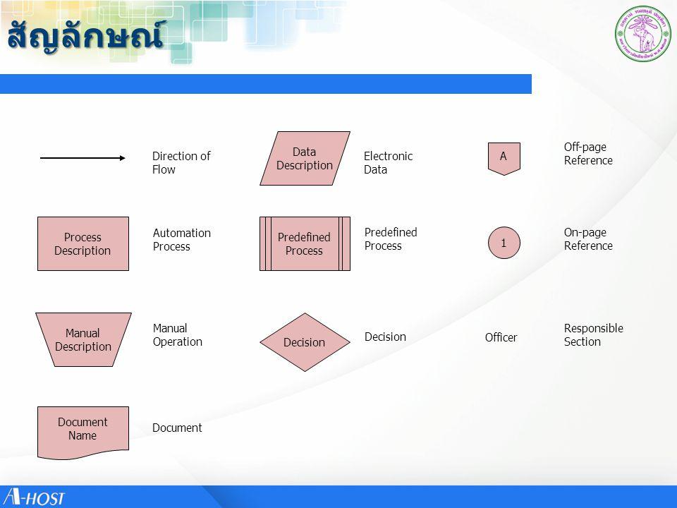 สัญลักษณ์ Direction of Flow Automation Process Manual Operation Document Electronic Data Predefined Process Decision Off-page Reference On-page Refere