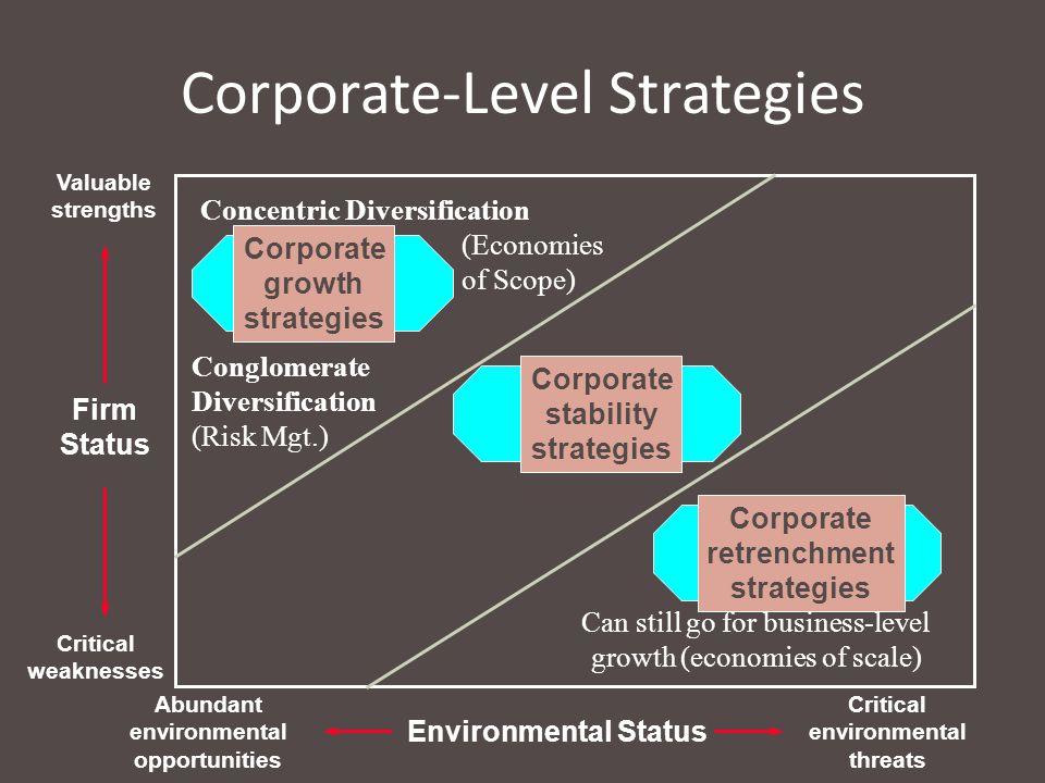Corporate-Level Strategies Firm Status Valuable strengths Critical weaknesses Environmental Status Abundant environmental opportunities Critical envir