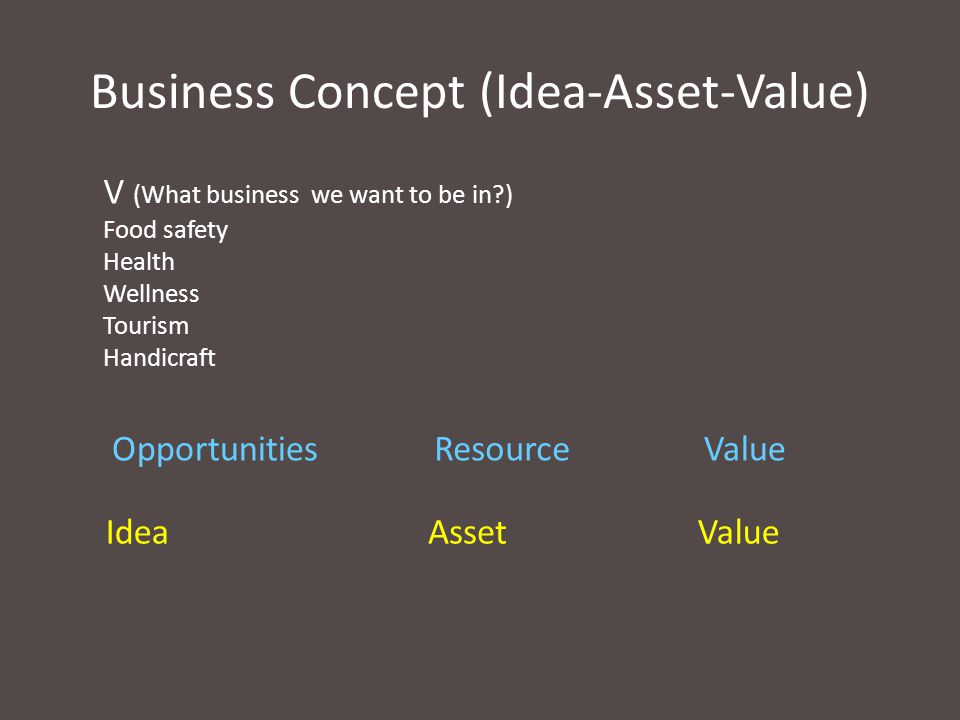 Business Concept (Idea-Asset-Value) V (What business we want to be in?) Food safety Health Wellness Tourism Handicraft AssetIdeaValue ResourceOpportun