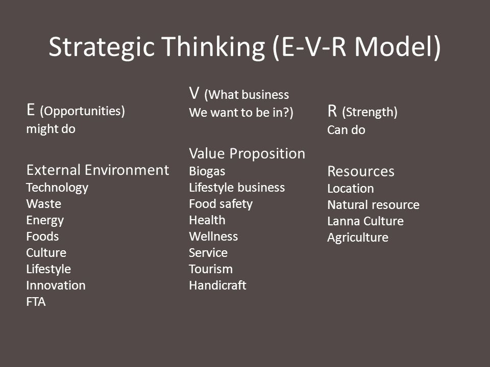 Strategic Thinking (E-V-R Model) E (Opportunities) might do External Environment Technology Waste Energy Foods Culture Lifestyle Innovation FTA V (What business We want to be in?) Value Proposition Biogas Lifestyle business Food safety Health Wellness Service Tourism Handicraft R (Strength) Can do Resources Location Natural resource Lanna Culture Agriculture