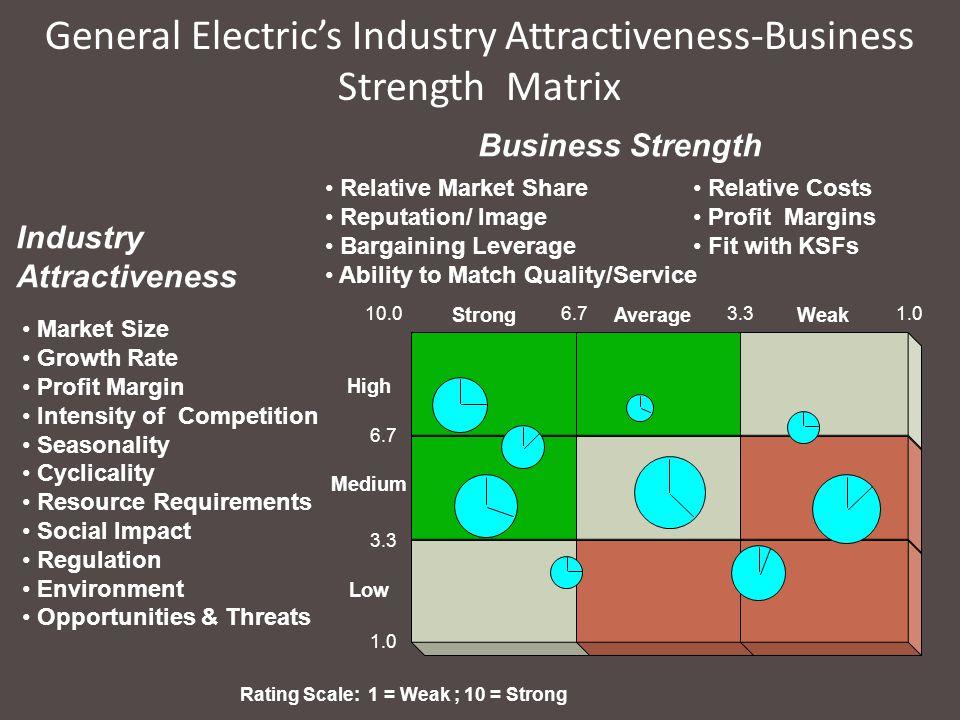 General Electric's Industry Attractiveness-Business Strength Matrix Low High Medium AverageStrongWeak Market Size Growth Rate Profit Margin Intensity