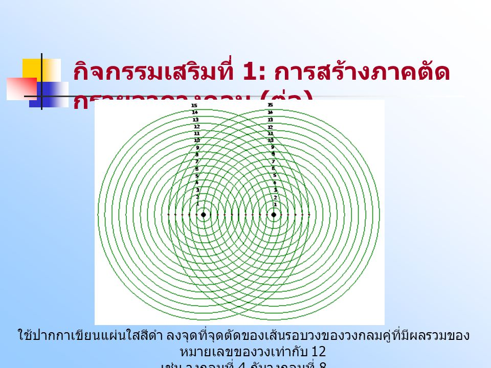 กิจกรรมเสริมที่ 1: การสร้างภาคตัด กรวยจากวงกลม ( ต่อ ) ใช้ปากกาเขียนแผ่นใสสีดำ ลงจุดที่จุดตัดของเส้นรอบวงของวงกลมคู่ที่มีผลรวมของ หมายเลขของวงเท่ากับ