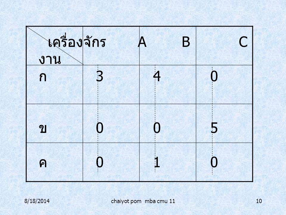 8/18/2014chaiyot pom mba cmu 1110 เครื่องจักร ABC งาน ก 340 ข 005 ค 010