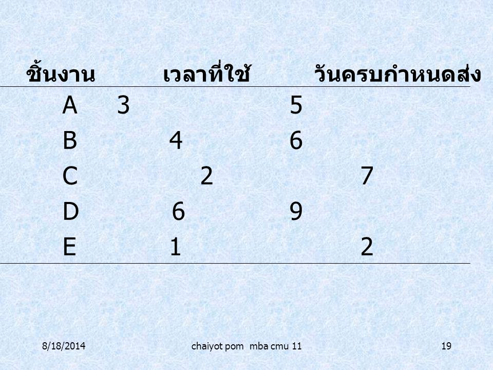 8/18/2014chaiyot pom mba cmu 1119 A35 B 46 C 27 D 69 E 12 ชิ้นงาน เวลาที่ใช้ วันครบกำหนดส่ง