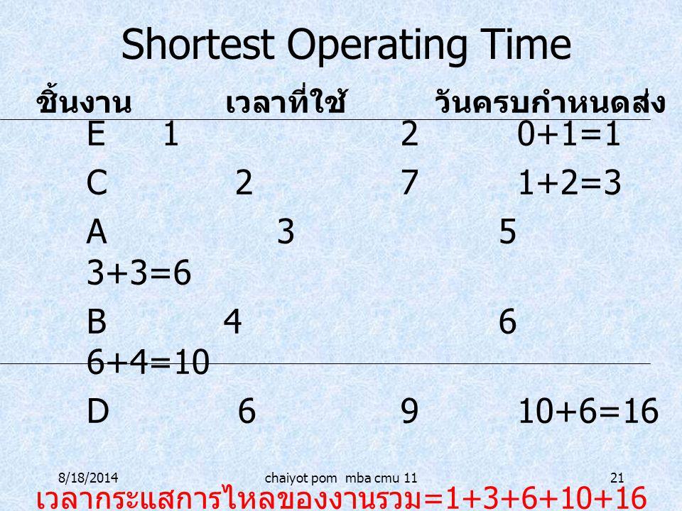 8/18/2014chaiyot pom mba cmu 1121 Shortest Operating Time E120+1=1 C 271+2=3 A 35 3+3=6 B 46 6+4=10 D 6910+6=16 เวลากระแสการไหลของงานรวม =1+3+6+10+16