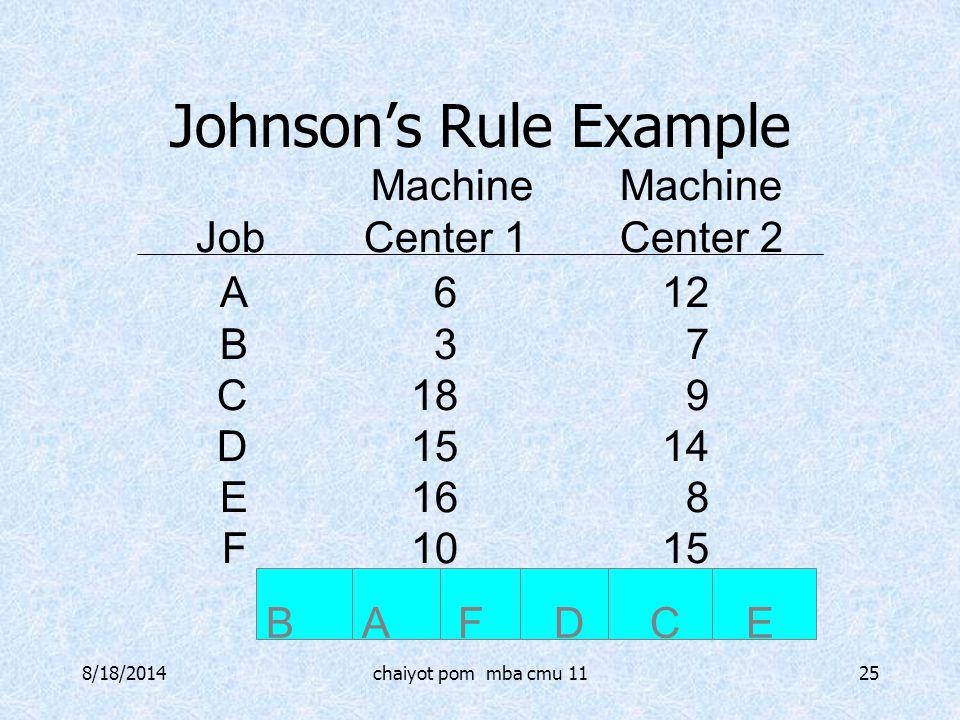 8/18/2014chaiyot pom mba cmu 1125 Johnson's Rule Example A612 B37 C189 D1514 E168 F1015 MachineMachine JobCenter 1Center 2 BAFDCEBAFDCE