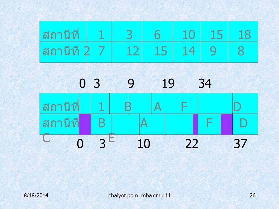 8/18/2014chaiyot pom mba cmu 1126 สถานีที่ 136101518 16 สถานีที 2712151498 สถานีที่ 1 BA F D CE สถานีที 2B A F D C E 0 3 9 19 34 52 68 76 0 3 10 22 37
