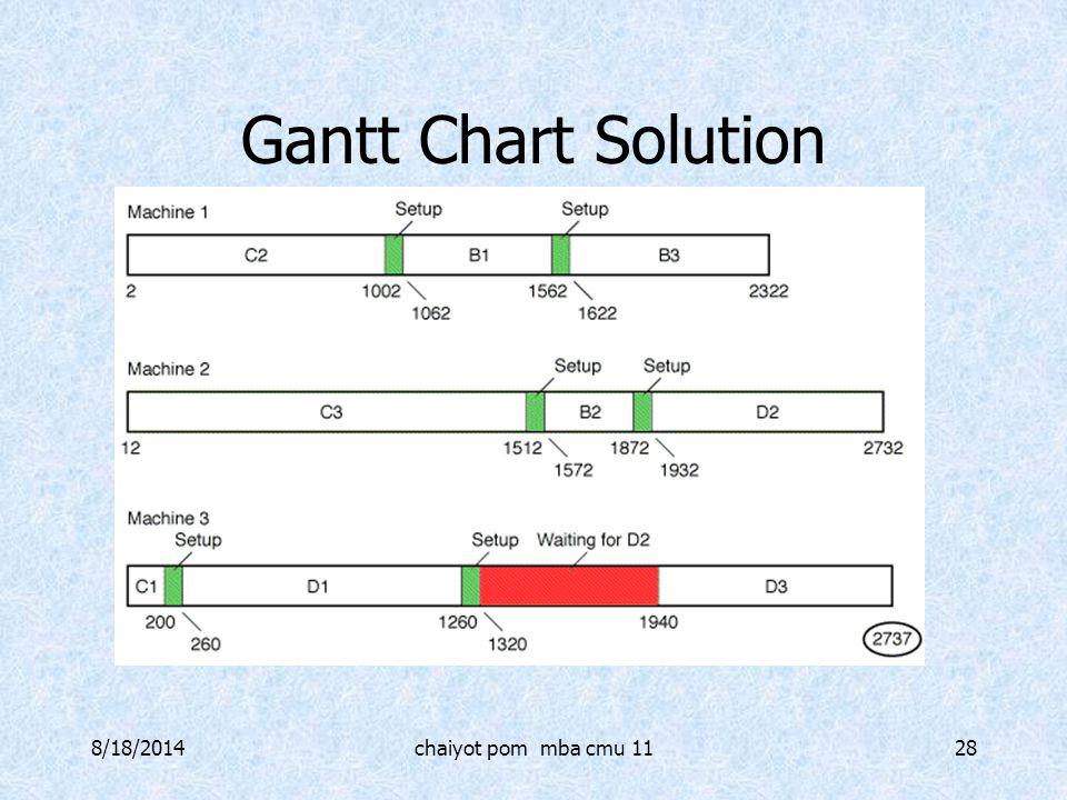 8/18/2014chaiyot pom mba cmu 1128 Gantt Chart Solution